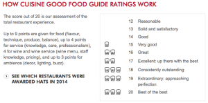 Good Food Guide Ratings