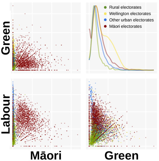 Scatter plots: Labour, Maori Party, Green