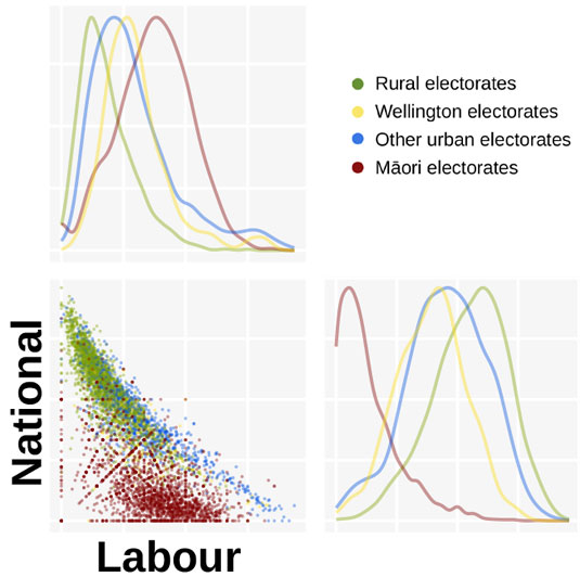 Scatter plot: National vs Labour