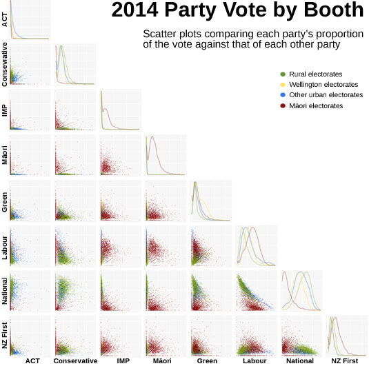 2014 Election Scatterplot Matrix