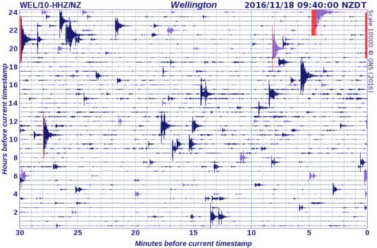 Wellington earthquake drum